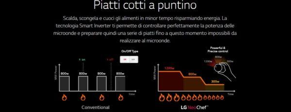 microonde LG - smart inverter