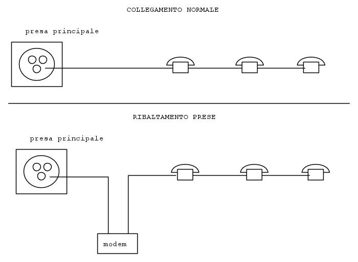 Come si fa a collegare linee telefoniche