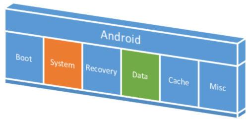 ROM e memoria interna Android le differenze 1