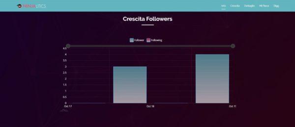 TikTok statistiche e analisi dei profili grazie a Ninjalitics 5