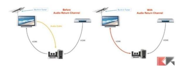 2016 12 21 16 46 26 What is Audio Return Channel ARC CNET 600x228 1