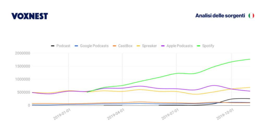 Grafici statistici che mostrano l'ascolto dei podcast sulle diverse piattaforme presenti in Italia. Fonte Voxnest.