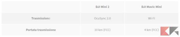 DJI Mini 2 vs Mavic Mini: le differenze