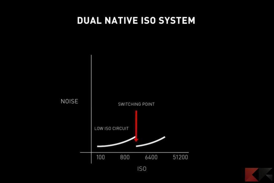 Dual ISO Panasonic Lumix S5