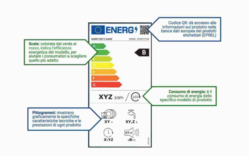 etichetta classe energetica elettrodomestici 2021