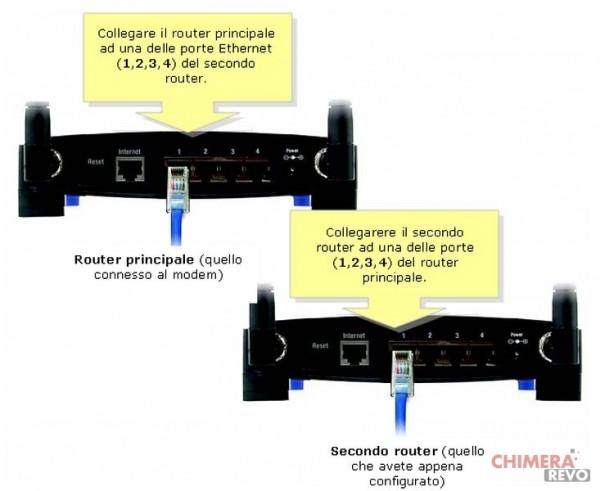 collegare due router