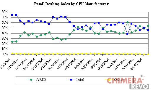 AMD market share