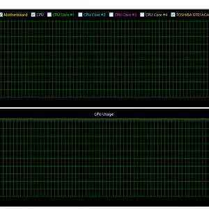 Grafico Stress Test AMD