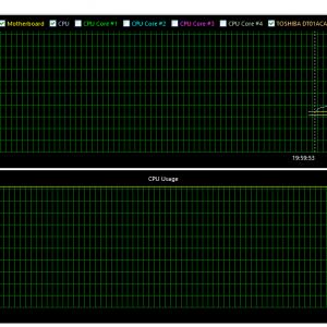 Grafico Stress Test CM Hyper 212EVO