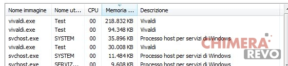 Consumo RAM Vivaldi