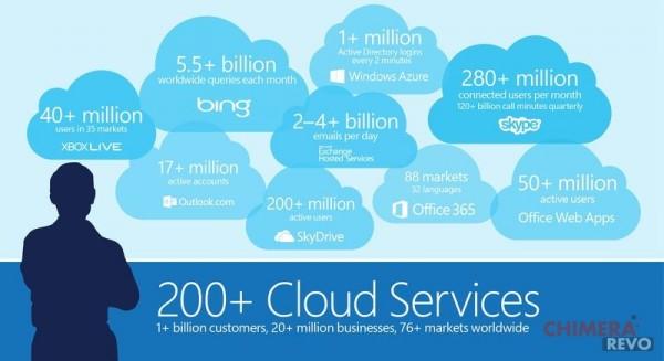 c_MSFT_Cloud_Scale