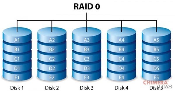 Cosa è un RAID - RAID 0