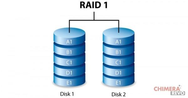 Cosa è un RAID - RAID 1