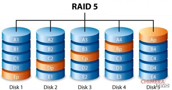c_raid5