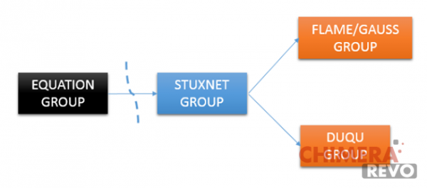 equation-group-stuxnet